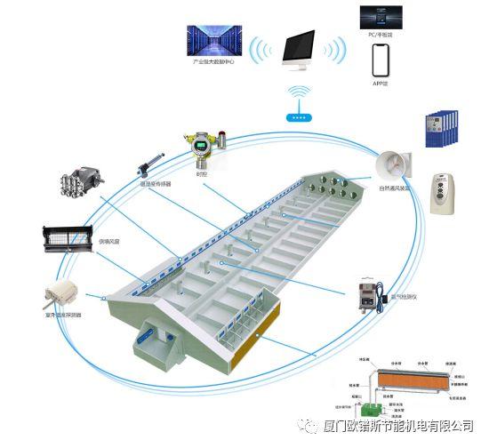 智能新玩法 养殖简单化 ——欧镨斯研发推出WIFI无刷直流电机风机+无人化智能管理系统